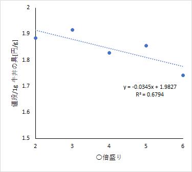 figure_correlation_between_costperformance_vs_amount