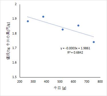 figure_costperformance_vs_amount2