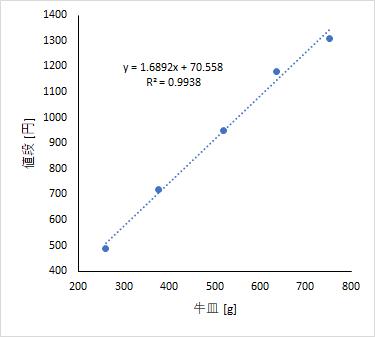 figure_price_vs_amount