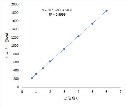 kcal_vs_amount