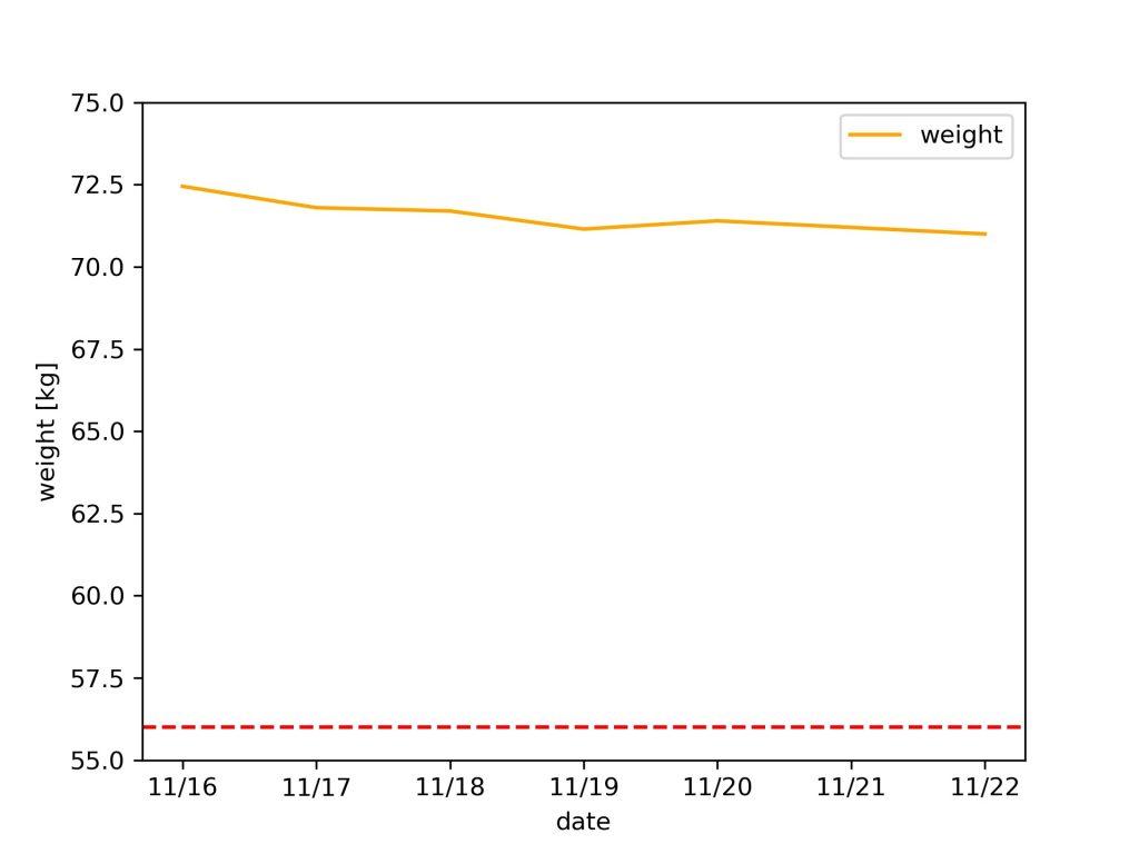weight_graph